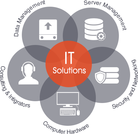 What Are Managed IT Solutions?